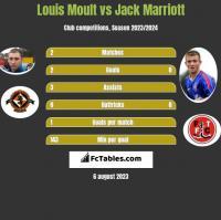 Louis Moult vs Jack Marriott h2h player stats