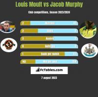 Louis Moult vs Jacob Murphy h2h player stats