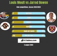 Louis Moult vs Jarrod Bowen h2h player stats