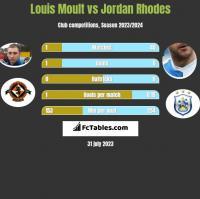 Louis Moult vs Jordan Rhodes h2h player stats
