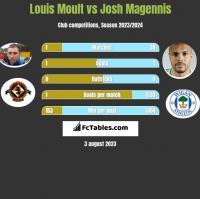 Louis Moult vs Josh Magennis h2h player stats