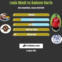 Louis Moult vs Kadeem Harris h2h player stats