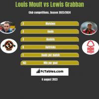 Louis Moult vs Lewis Grabban h2h player stats