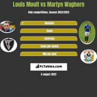 Louis Moult vs Martyn Waghorn h2h player stats