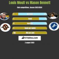 Louis Moult vs Mason Bennett h2h player stats