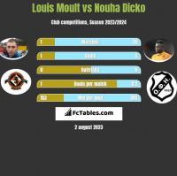 Louis Moult vs Nouha Dicko h2h player stats