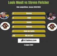 Louis Moult vs Steven Fletcher h2h player stats