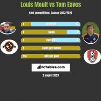 Louis Moult vs Tom Eaves h2h player stats