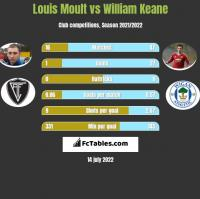 Louis Moult vs William Keane h2h player stats