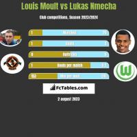 Louis Moult vs Lukas Nmecha h2h player stats