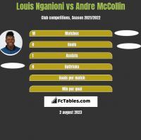 Louis Nganioni vs Andre McCollin h2h player stats