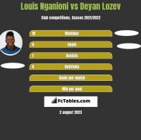 Louis Nganioni vs Deyan Lozev h2h player stats