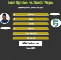 Louis Nganioni vs Dimitar Pirgov h2h player stats