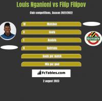 Louis Nganioni vs Filip Filipov h2h player stats