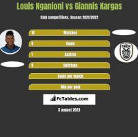 Louis Nganioni vs Giannis Kargas h2h player stats