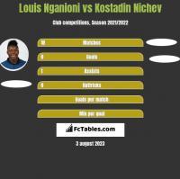 Louis Nganioni vs Kostadin Nichev h2h player stats