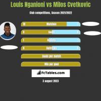 Louis Nganioni vs Milos Cvetkovic h2h player stats
