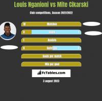 Louis Nganioni vs Mite Cikarski h2h player stats