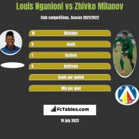 Louis Nganioni vs Zhivko Milanov h2h player stats