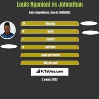 Louis Nganioni vs Johnathan h2h player stats