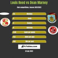 Louis Reed vs Dean Marney h2h player stats