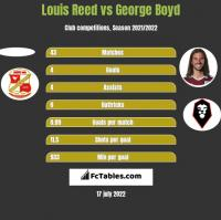 Louis Reed vs George Boyd h2h player stats