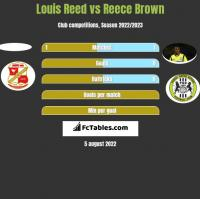 Louis Reed vs Reece Brown h2h player stats