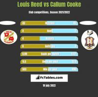 Louis Reed vs Callum Cooke h2h player stats