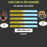 Louis Saha vs Ciro Immobile h2h player stats