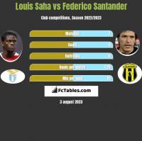 Louis Saha vs Federico Santander h2h player stats