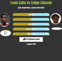 Louis Saha vs Felipe Caicedo h2h player stats
