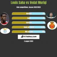 Louis Saha vs Vedat Muriqi h2h player stats
