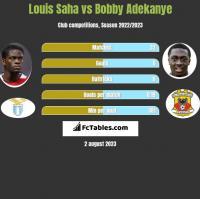 Louis Saha vs Bobby Adekanye h2h player stats