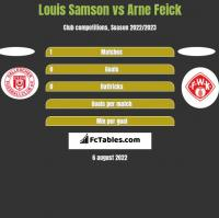 Louis Samson vs Arne Feick h2h player stats