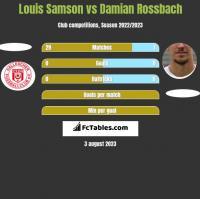 Louis Samson vs Damian Rossbach h2h player stats