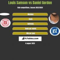 Louis Samson vs Daniel Gordon h2h player stats