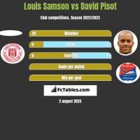 Louis Samson vs David Pisot h2h player stats