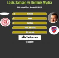 Louis Samson vs Dominik Wydra h2h player stats