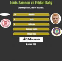 Louis Samson vs Fabian Kalig h2h player stats