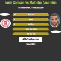 Louis Samson vs Malcolm Cacutalua h2h player stats