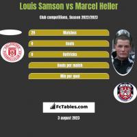 Louis Samson vs Marcel Heller h2h player stats