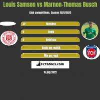 Louis Samson vs Marnon-Thomas Busch h2h player stats