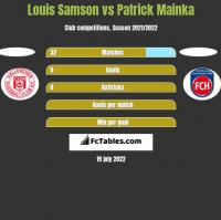 Louis Samson vs Patrick Mainka h2h player stats
