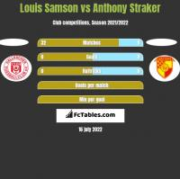 Louis Samson vs Anthony Straker h2h player stats