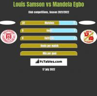 Louis Samson vs Mandela Egbo h2h player stats