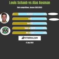 Louis Schaub vs Aias Aosman h2h player stats