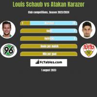 Louis Schaub vs Atakan Karazor h2h player stats