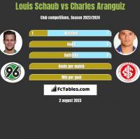 Louis Schaub vs Charles Aranguiz h2h player stats