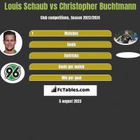Louis Schaub vs Christopher Buchtmann h2h player stats