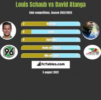 Louis Schaub vs David Atanga h2h player stats